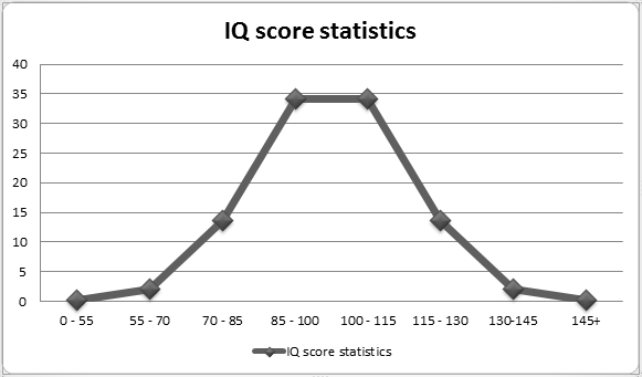 IQ Test Score Visualization
